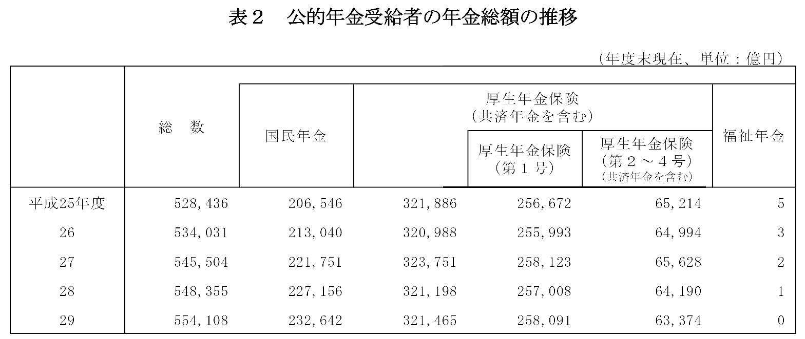 受給権者平均年金月額の推移