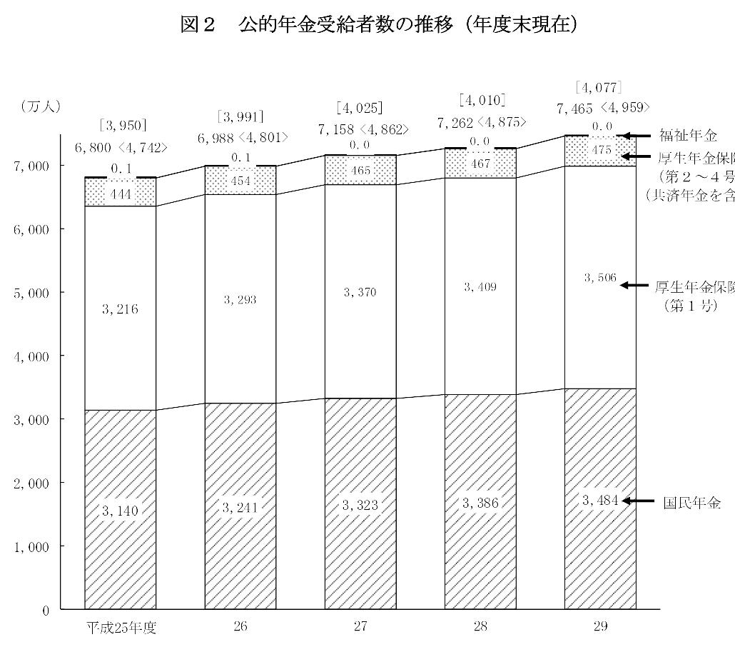 公的年金受給者数の推移