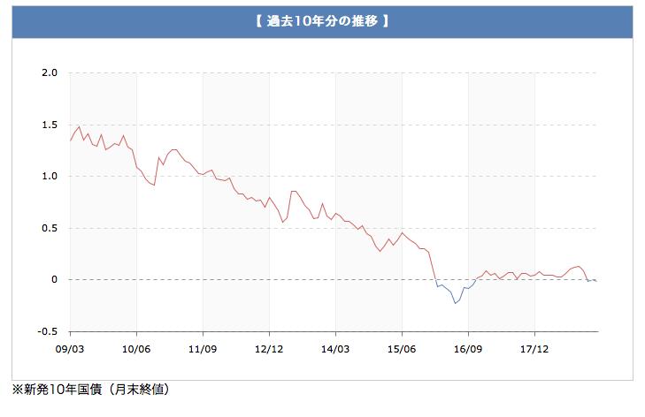 日本国債の過去10年分の推移