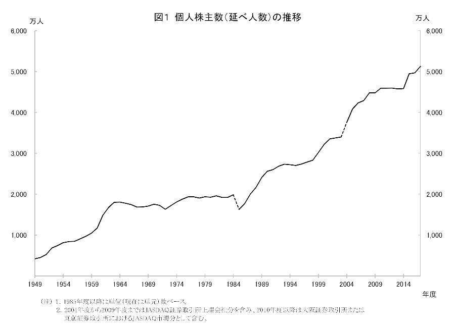 個人株主数の推移