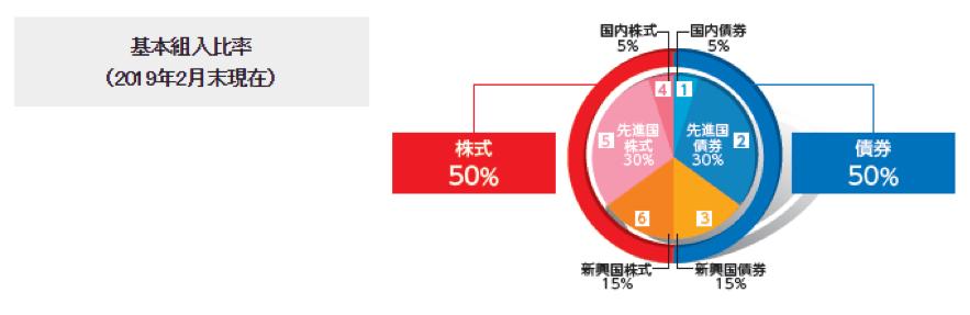 世界経済インデックスファンドの組み入れ比率