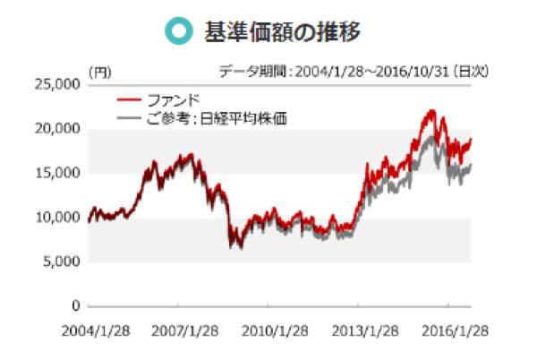 ニッセイ日経225インデックスファンドの基準値の推移